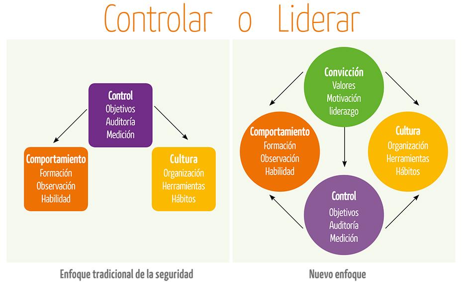 Controlar o liderar, esa es la cuestión